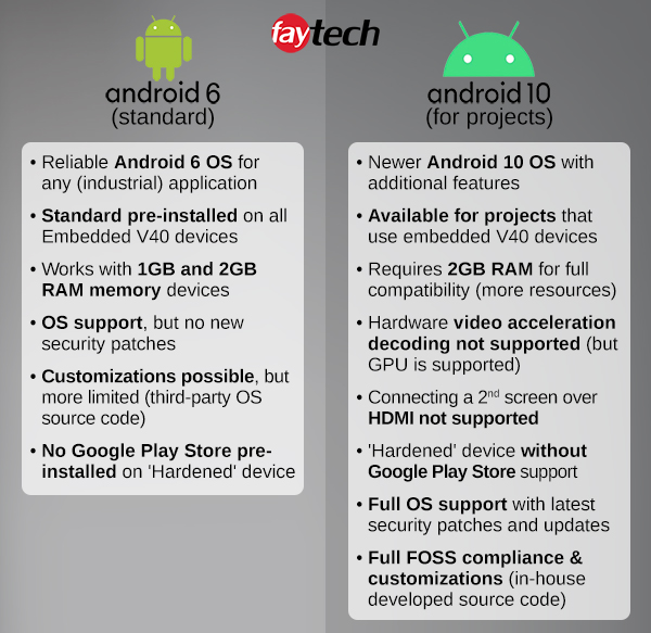 faytech's Android 6 vs Android 10 OS